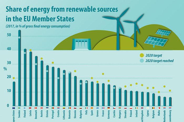 България е постигнала целта си за 2020 г. за енергия от ВЕИ