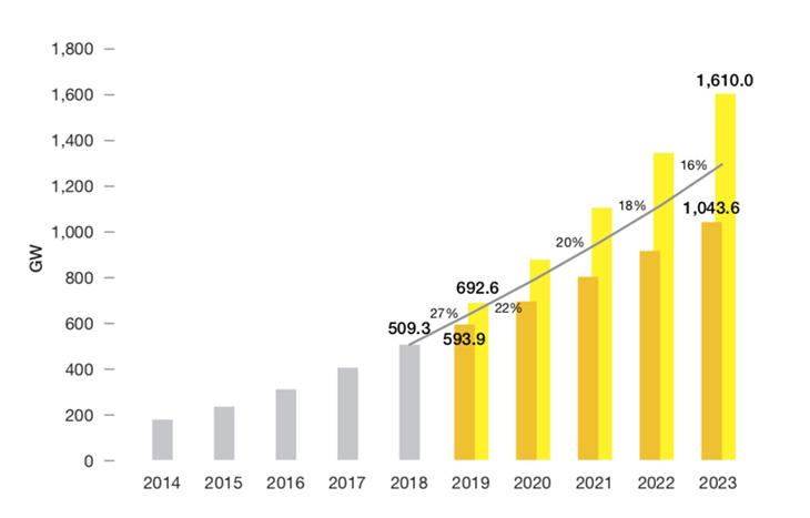SolarPower: Инсталираните мощности, ще надхвърлят 1000 ГВт през 2022 г.
