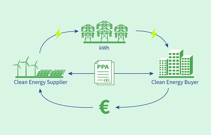 Утвърдена е стандартна форма на договор за покупко-продажба на чиста електроенергия (PPA) за Европа.