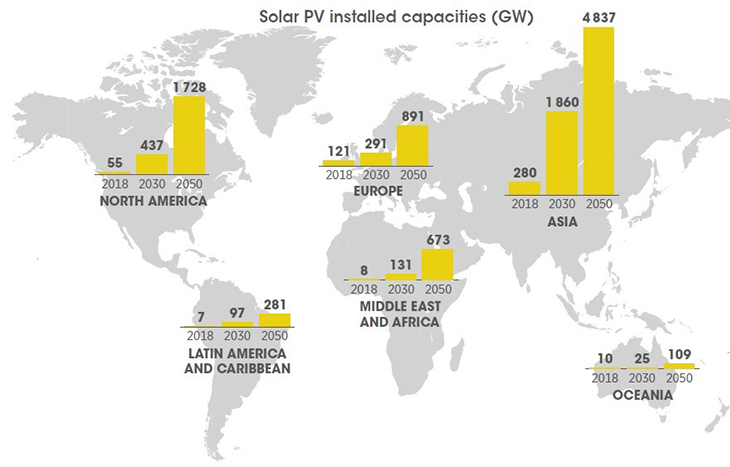 IRENA outlines a bright future for solar photovoltaic.